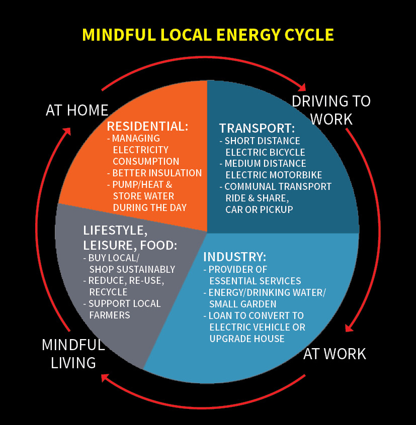 mindful local energy cycle by piment rouge lighting bali