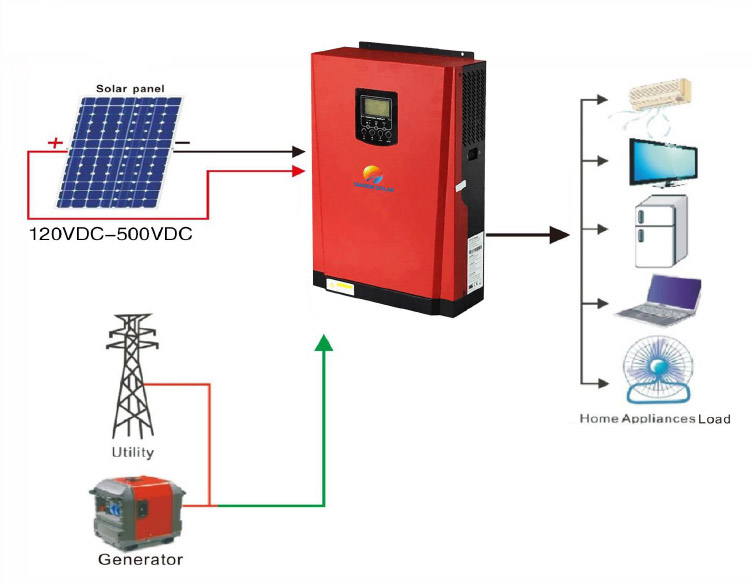 piment rouge lighting manufacturer bali indonesia - off grid inverter without battery in solar power system 4