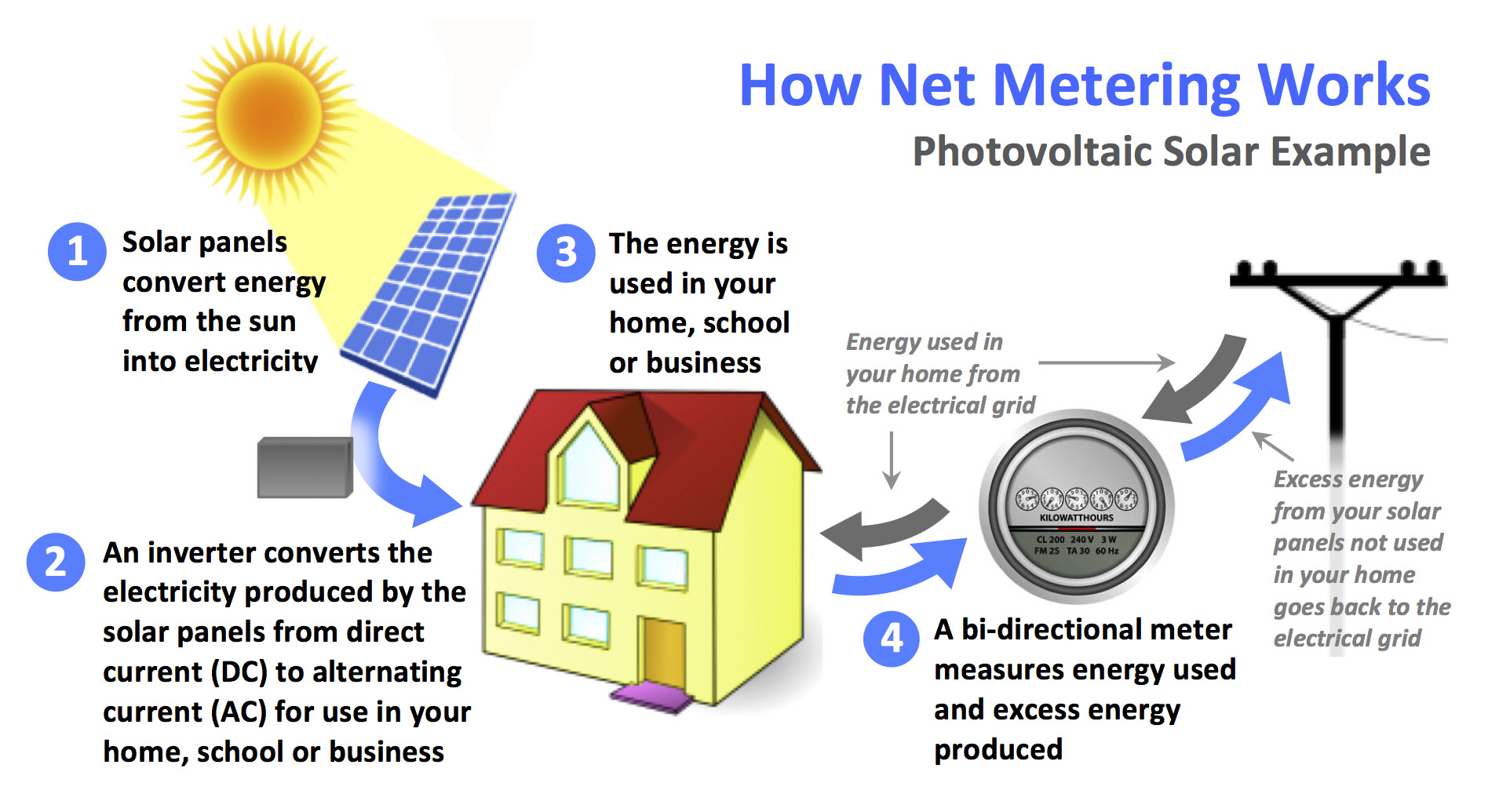 piment rouge lighting - net metering feature in piment rouge solar power system 3